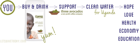Three Avocados, letsgivetoday.com